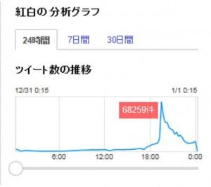 20141231ツイッター紅白推移グラフ
